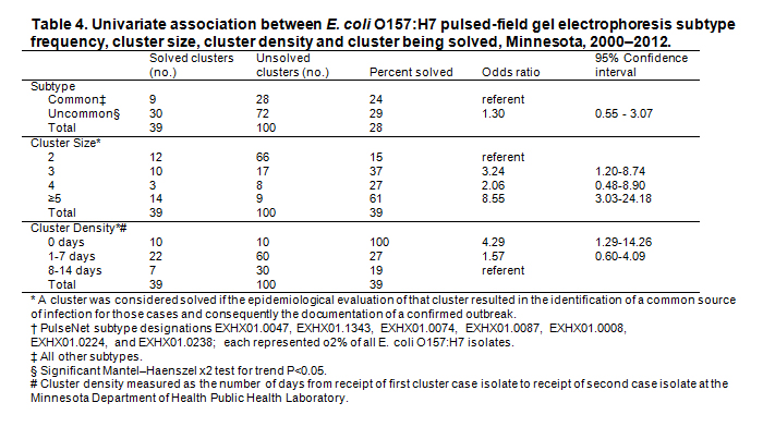 E coli Table 4