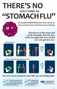 "There's No Such Thing as ""Stomach Flu"" - Norovirus education poster"